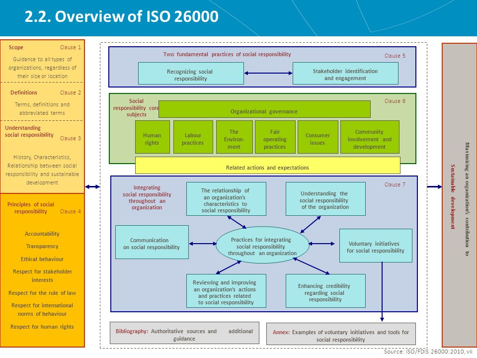2.2. Overview of ISO 26000 Source: ISO/FDIS 26000:2010, vii Principles of social responsibility Clause 4 Accountability Transparency Ethical behaviour