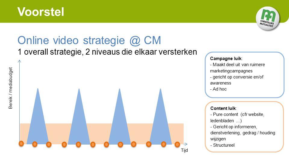 Tijd Bereik / mediabudget Voorstel Online video strategie @ CM 1 overall strategie, 2 niveaus die elkaar versterken Campagne luik: - Maakt deel uit van ruimere marketingcampagnes - gericht op conversie en/of awareness - Ad hoc Content luik: - Pure content (cfr website, ledenbladen …) - Gericht op informeren, dienstverlening, gedrag / houding wijzigen - Structureel