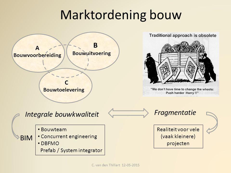 Marktordening bouw C. van den Thillart 12-05-2015 Integrale bouwkwaliteit B Bouwuitvoering C Bouwtoelevering A Bouwvoorbereiding Bouwteam Concurrent e