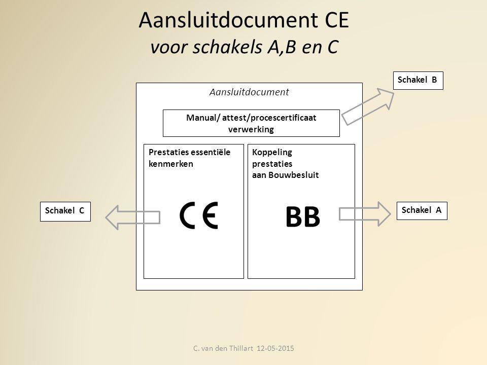 Aansluitdocument CE voor schakels A,B en C C. van den Thillart 12-05-2015 Aansluitdocument Prestaties essentiële kenmerken Koppeling prestaties aan Bo