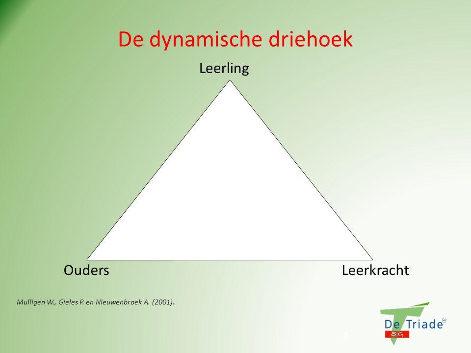 3 De dynamische driehoek Groeiruimte Leerling Ouders Leerkracht groeiruimte contact- en communicatielijnen Mulligen W., Gieles P. en Nieuwenbroek A. (