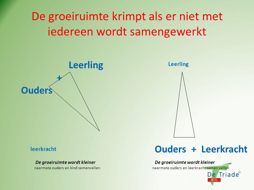 De groeiruimte krimpt als er niet met iedereen wordt samengewerkt 4 Leerling + Ouders leerkracht Leerling Ouders + Leerkracht De groeiruimte wordt kle