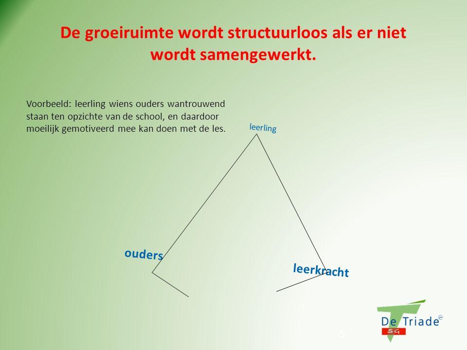 5 De groeiruimte wordt structuurloos als er niet wordt samengewerkt. leerling ouders leerkracht Voorbeeld: leerling wiens ouders wantrouwend staan ten