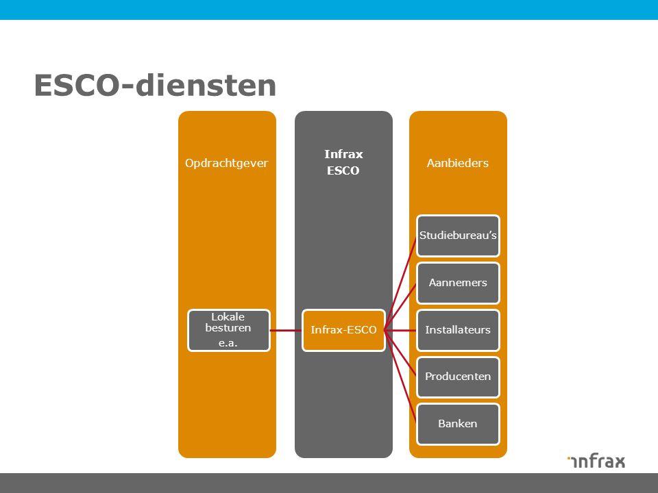 Aanbieders Infrax ESCO Opdrachtgever Lokale besturen e.a.