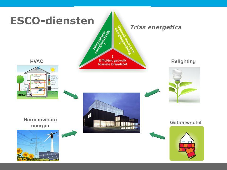 HVAC Gebouwschil Relighting Hernieuwbare energie Trias energetica ESCO-diensten