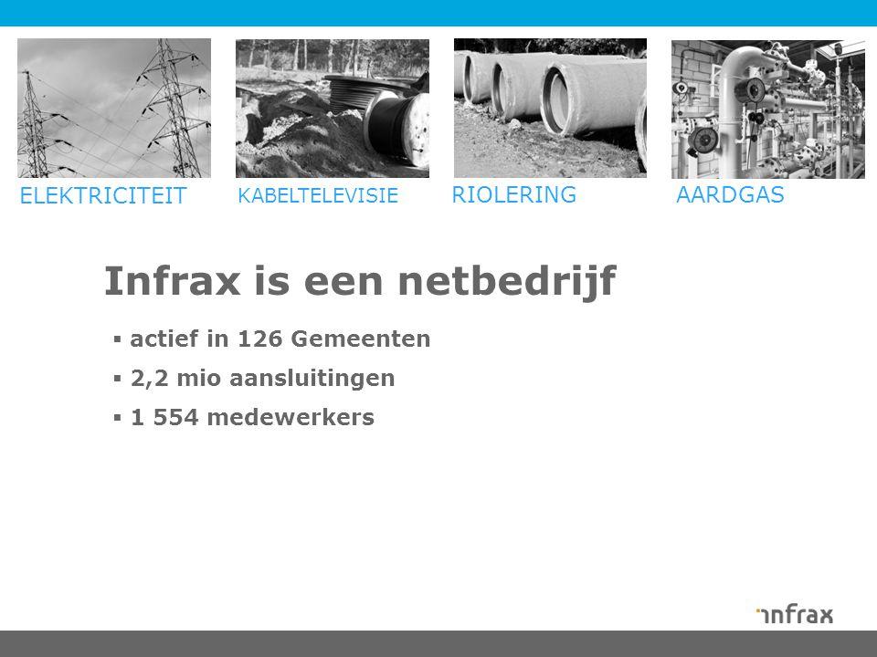 Infrax is een netbedrijf ELEKTRICITEIT KABELTELEVISIE RIOLERING AARDGAS  actief in 126 Gemeenten  2,2 mio aansluitingen  1 554 medewerkers