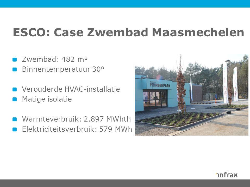 Zwembad: 482 m³ Binnentemperatuur 30° Verouderde HVAC-installatie Matige isolatie Warmteverbruik: 2.897 MWhth Elektriciteitsverbruik: 579 MWh ESCO: Case Zwembad Maasmechelen