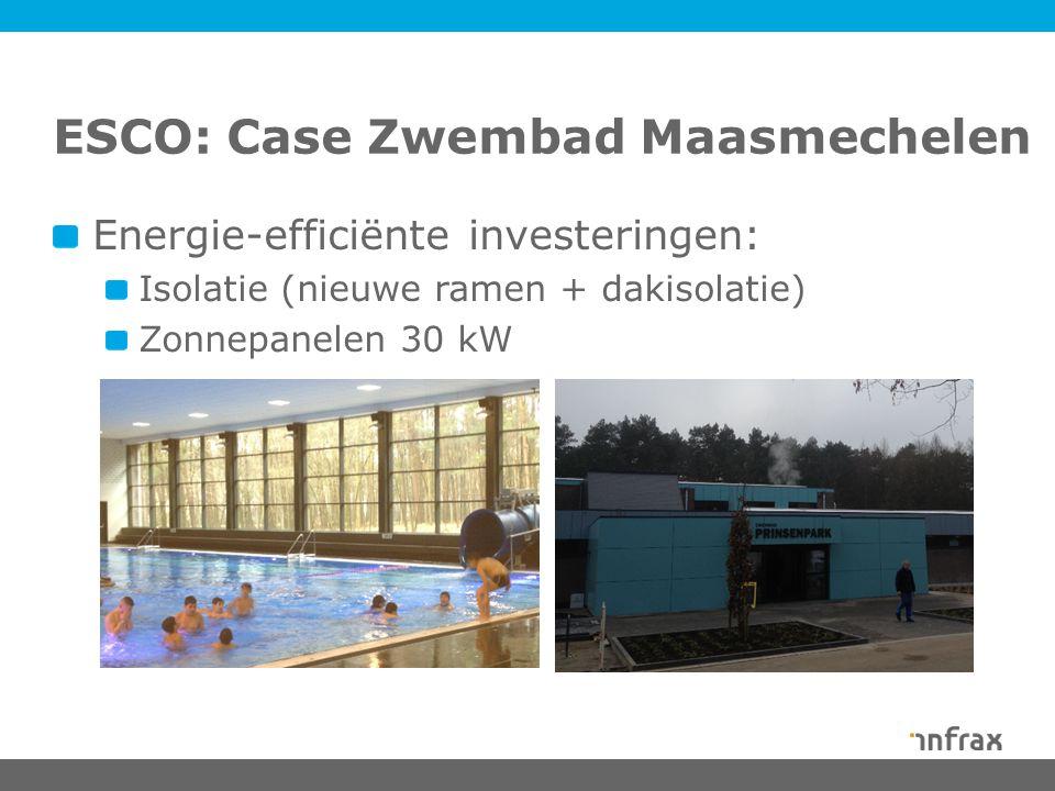 ESCO: Case Zwembad Maasmechelen Energie-efficiënte investeringen: Isolatie (nieuwe ramen + dakisolatie) Zonnepanelen 30 kW