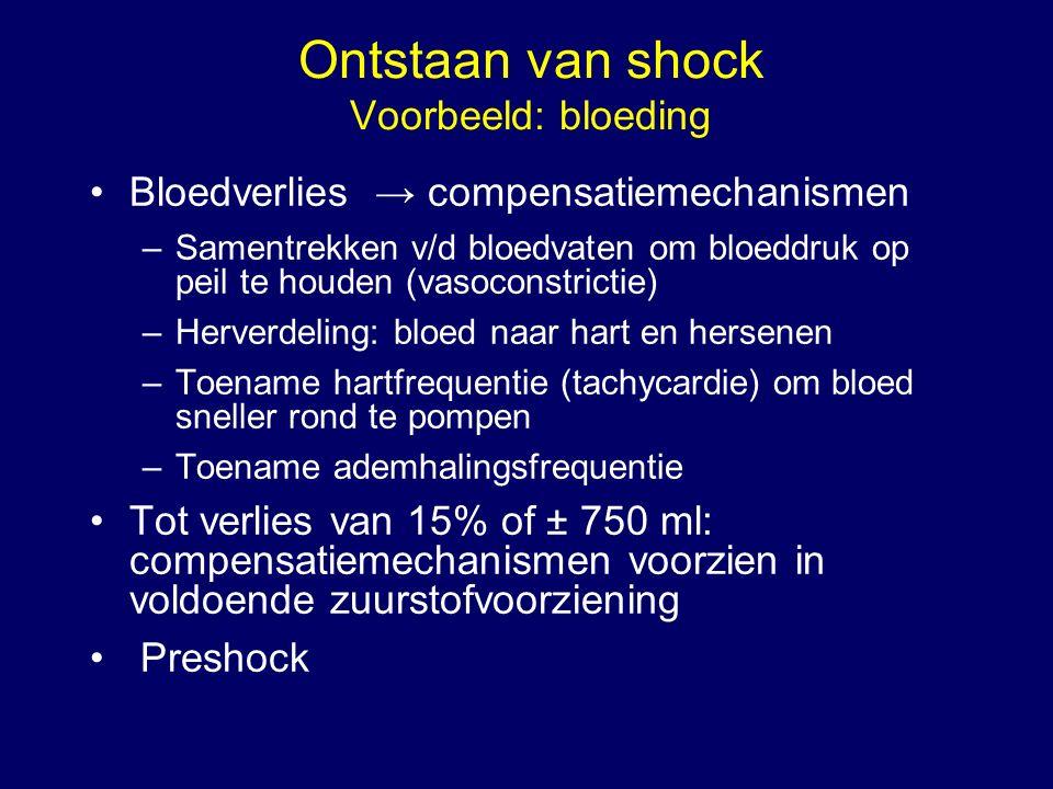 Ontstaan van shock Voorbeeld: bloeding Bloedverlies → compensatiemechanismen –Samentrekken v/d bloedvaten om bloeddruk op peil te houden (vasoconstric