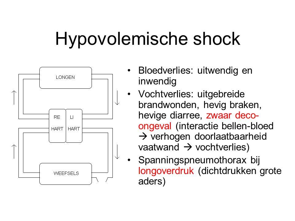 Hypovolemische shock Bloedverlies: uitwendig en inwendig Vochtverlies: uitgebreide brandwonden, hevig braken, hevige diarree, zwaar deco- ongeval (int