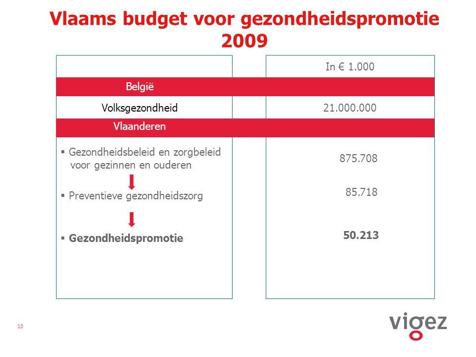 10 Vlaams budget voor gezondheidspromotie 2009 In € 1.000 België 21.000.000 Vlaanderen Volksgezondheid  Gezondheidsbeleid en zorgbeleid voor gezinnen en ouderen 875.708  Preventieve gezondheidszorg 85.718  Gezondheidspromotie 50.213