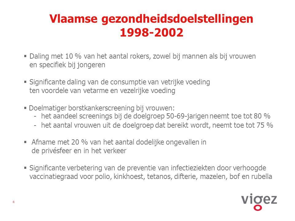 5 Vlaamse gezondheidsdoelstellingen na 2002  2003: gezondheidsdoelstelling rond zelfdoding: Het aantal sterfgevallen door zelfdoding bij mannen en vrouwen moet tegen 2010 verminderd zijn met 8 % ten opzichte van 2000  2005: herformulering gezondheidsdoelstelling borstkanker: Tegen 2012 verloopt het bevolkingsonderzoek naar borstkanker bij vrouwen van 50 tot en met 69 jaar doelmatiger, d.w.z.