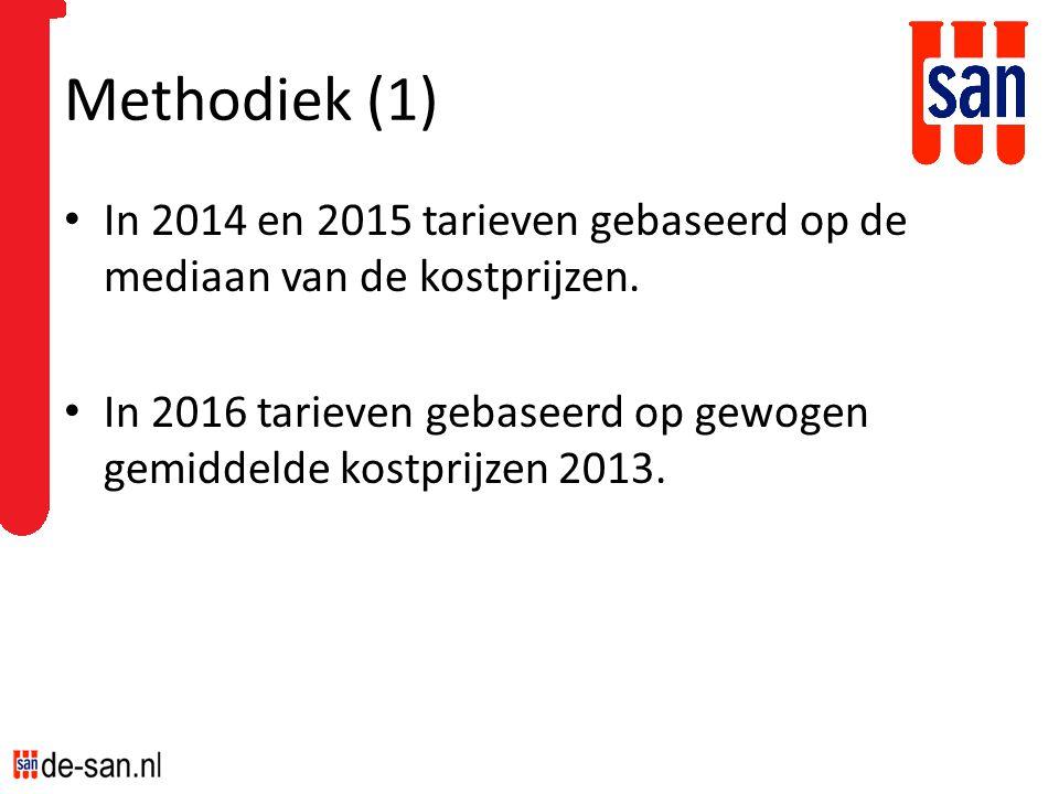 Methodiek (1) In 2014 en 2015 tarieven gebaseerd op de mediaan van de kostprijzen. In 2016 tarieven gebaseerd op gewogen gemiddelde kostprijzen 2013.