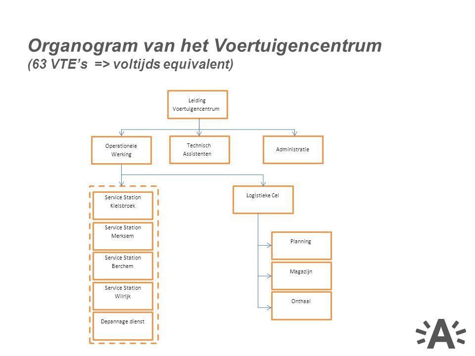 Organogram van het Voertuigencentrum (63 VTE's => voltijds equivalent) Service Station Kielsbroek Service Station Wilrijk Service Station Merksem Serv