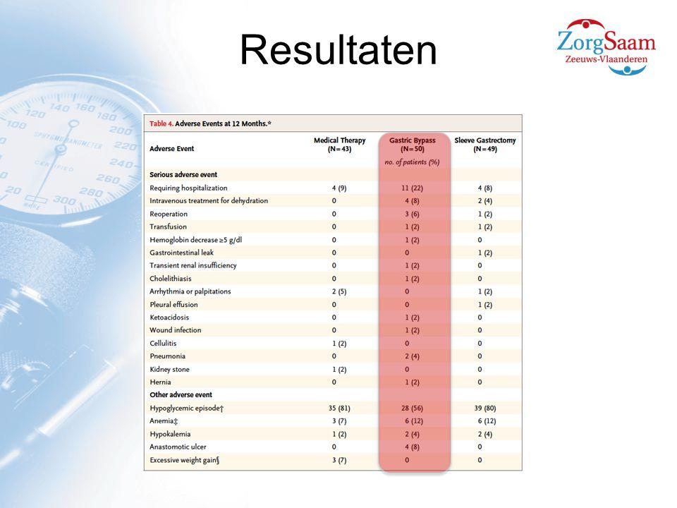 Vitamines  Wateroplosbare:  B12 (vnl bij zwangerschap) 25% na 2 jaar  Foliumzuur 20%  Thiamine (B1) 1%  Ascorbinezuur, Vit C 35%  Vetoplosbare  A 68%  D (Secundaire hyperparathyreoidie)  E 4%  K Zeldzaam  Spoorelementen  Fe 15-60%  Selenium  Zinc  Koper
