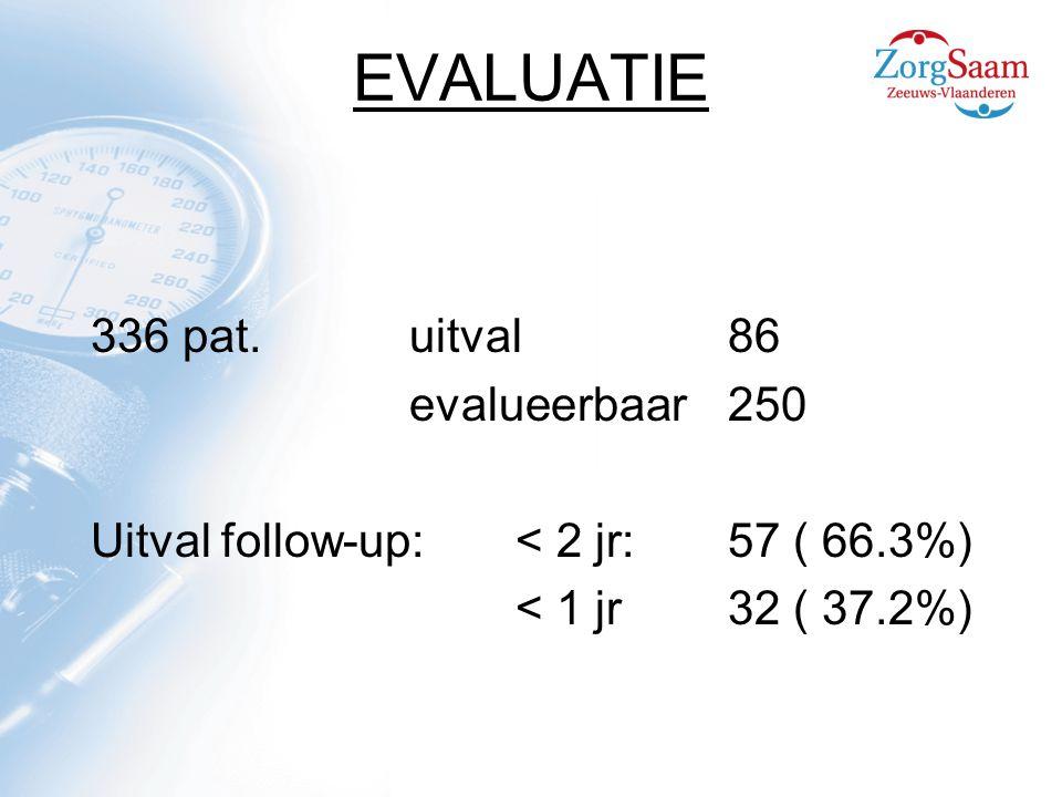 EVALUATIE 336 pat.uitval86 evalueerbaar250 Uitval follow-up:< 2 jr: 57 ( 66.3%) < 1 jr32 ( 37.2%)