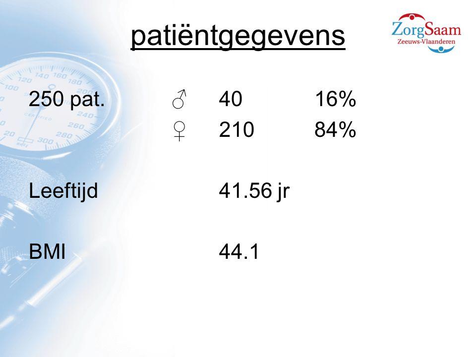 patiëntgegevens 250 pat.♂4016% ♀21084% Leeftijd41.56 jr BMI44.1