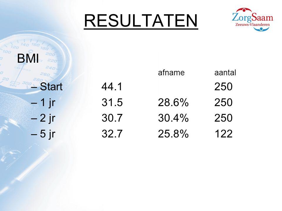 RESULTATEN BMI afnameaantal –Start44.1250 –1 jr31.528.6%250 –2 jr 30.730.4%250 –5 jr32.725.8%122