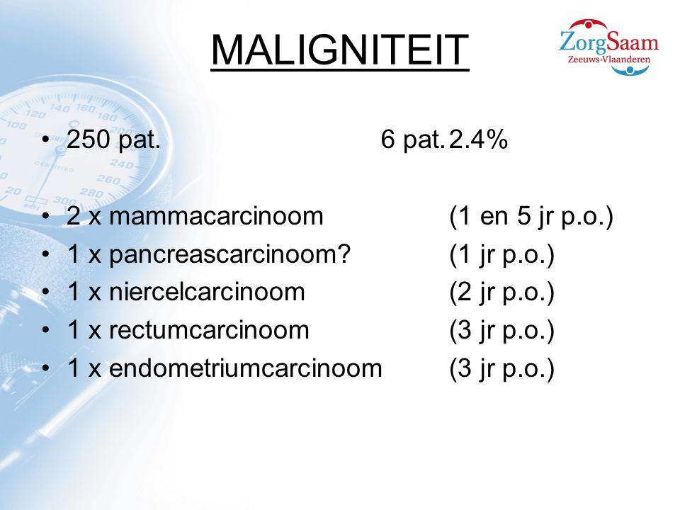 MALIGNITEIT 250 pat.6 pat.2.4% 2 x mammacarcinoom(1 en 5 jr p.o.) 1 x pancreascarcinoom.