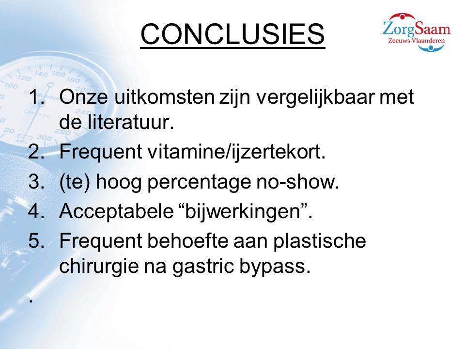 CONCLUSIES 1.Onze uitkomsten zijn vergelijkbaar met de literatuur.