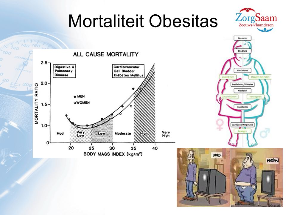 Mortaliteit Obesitas