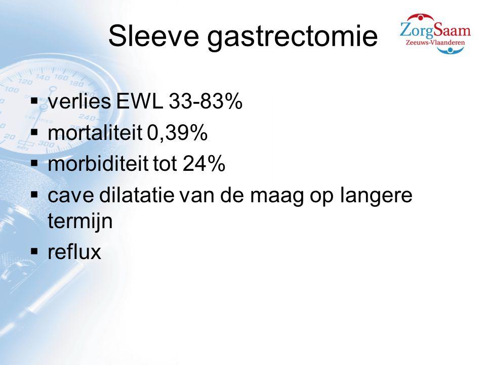 Sleeve gastrectomie  verlies EWL 33-83%  mortaliteit 0,39%  morbiditeit tot 24%  cave dilatatie van de maag op langere termijn  reflux