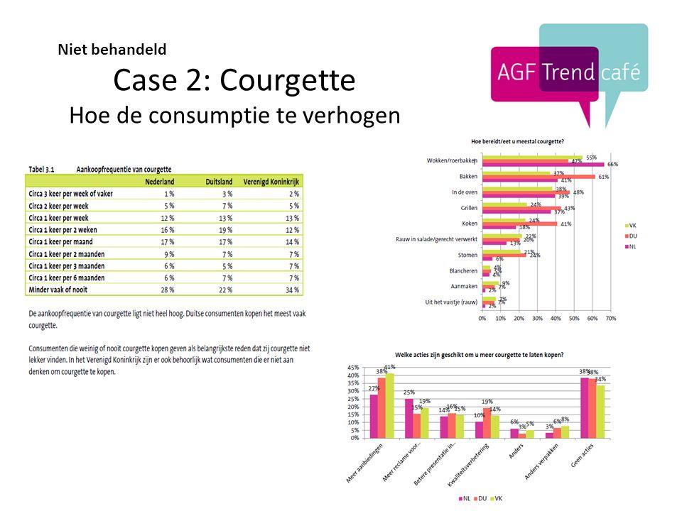 Case 2: Courgette Hoe de consumptie te verhogen Niet behandeld