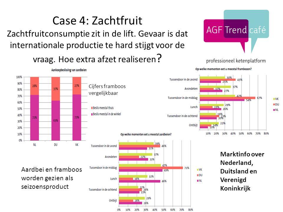 Case 4: Zachtfruit Zachtfruitconsumptie zit in de lift.