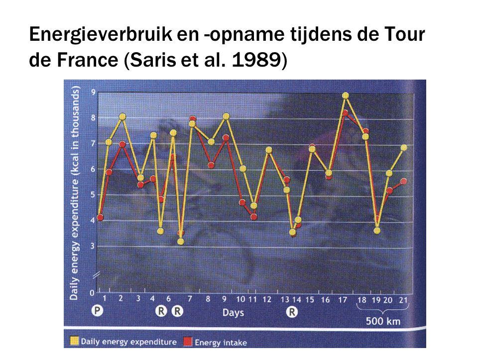 Energieverbruik en -opname tijdens de Tour de France (Saris et al. 1989)