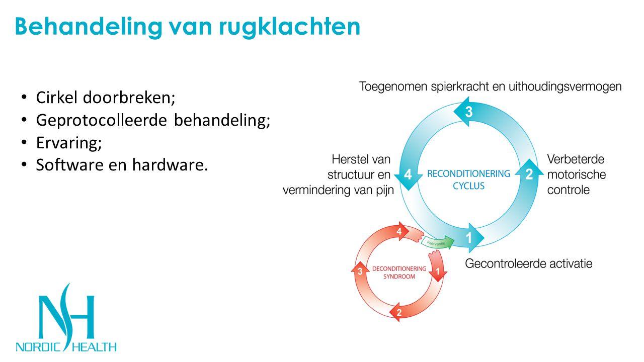 Behandeling van rugklachten Cirkel doorbreken; Geprotocolleerde behandeling; Ervaring; Software en hardware.