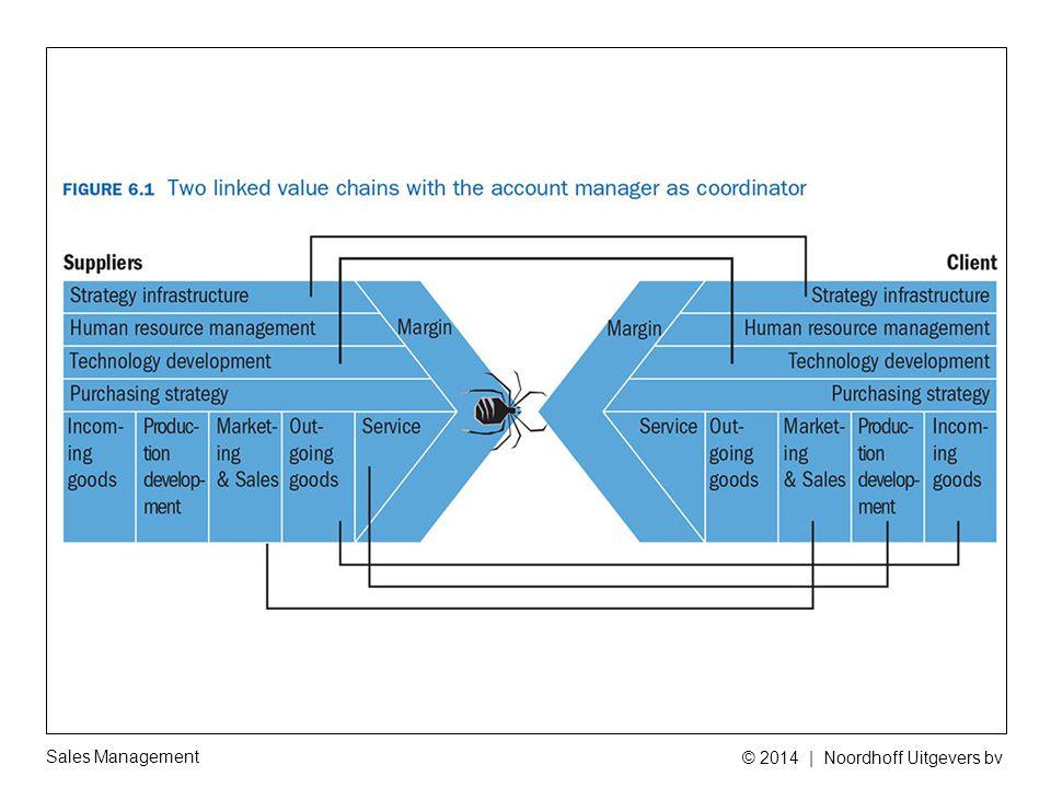 Sales Management © 2014   Noordhoff Uitgevers bv