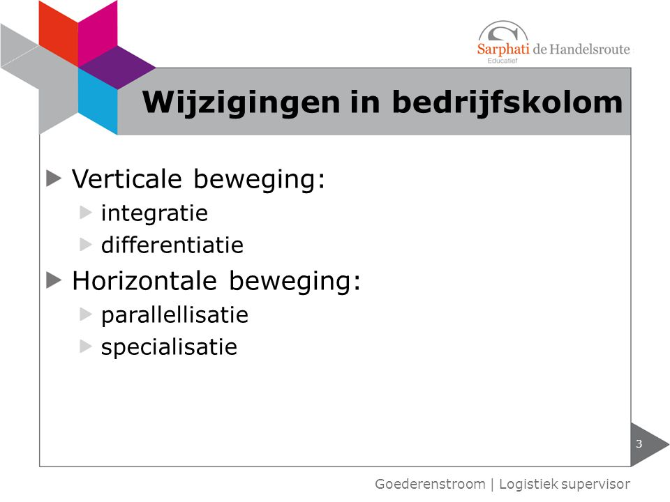 Verticale beweging: integratie differentiatie Horizontale beweging: parallellisatie specialisatie 3 Goederenstroom | Logistiek supervisor Wijzigingen in bedrijfskolom