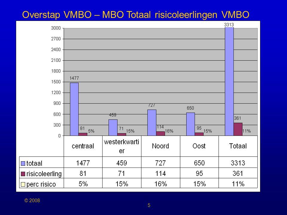 © 2008 5 Overstap VMBO – MBO Totaal risicoleerlingen VMBO