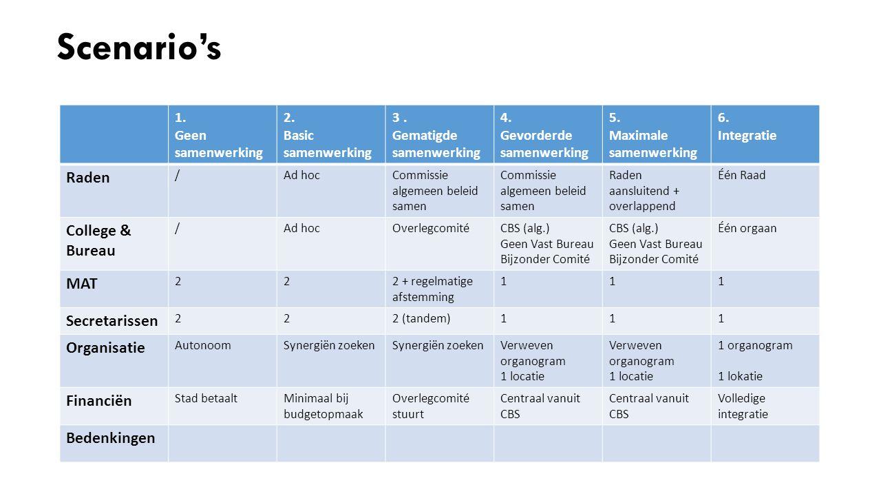 Scenario's 1. Geen samenwerking 2. Basic samenwerking 3. Gematigde samenwerking 4. Gevorderde samenwerking 5. Maximale samenwerking 6. Integratie Rade