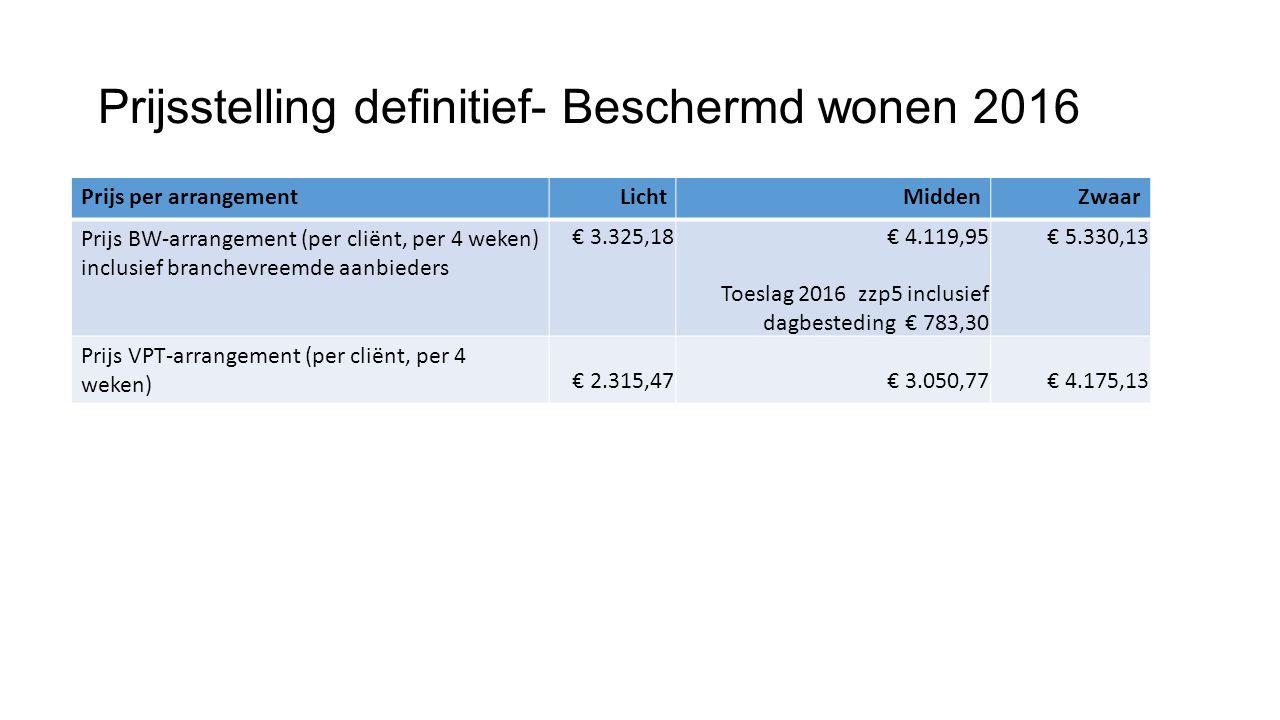 Prijsstelling definitief- Beschermd wonen 2016 Prijs per arrangementLichtMiddenZwaar Prijs BW-arrangement (per cliënt, per 4 weken) inclusief branchev