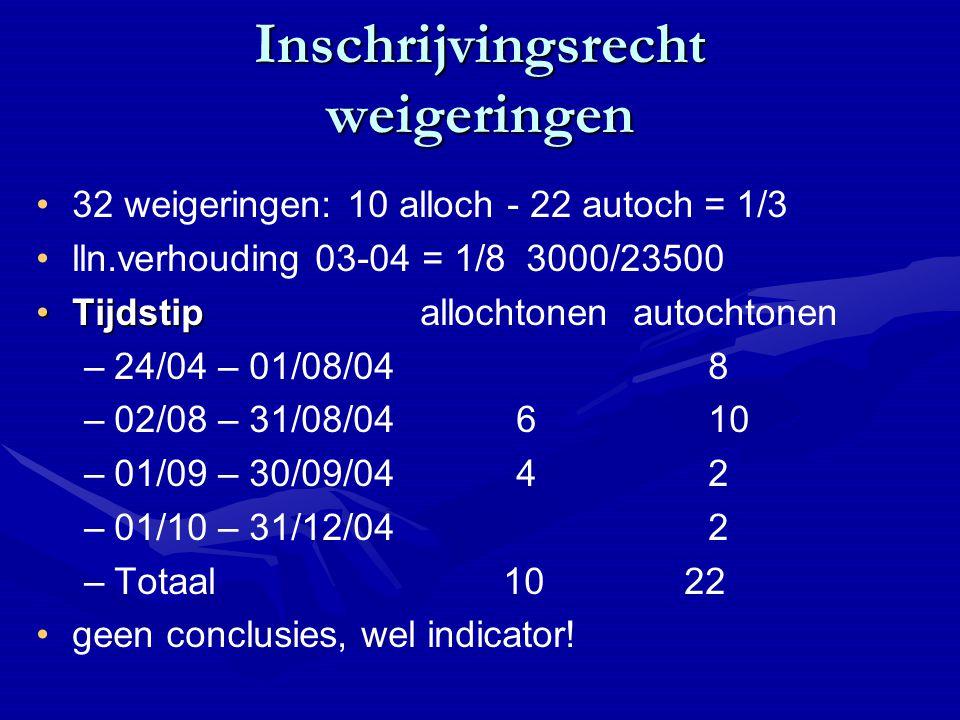 Inschrijvingsrecht weigeringen 32 weigeringen: 10 alloch - 22 autoch = 1/3 lln.verhouding 03-04 = 1/8 3000/23500 TijdstipTijdstipallochtonen autochtonen – –24/04 – 01/08/048 – –02/08 – 31/08/04610 – –01/09 – 30/09/0442 – –01/10 – 31/12/042 – –Totaal 10 22 geen conclusies, wel indicator!