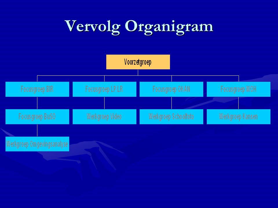Vervolg Organigram