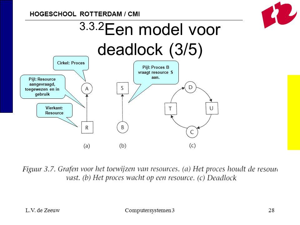 HOGESCHOOL ROTTERDAM / CMI L.V. de ZeeuwComputersystemen 328 3.3.2 Een model voor deadlock (3/5) Cirkel: Proces Vierkant: Resource Pijl: Resource aang