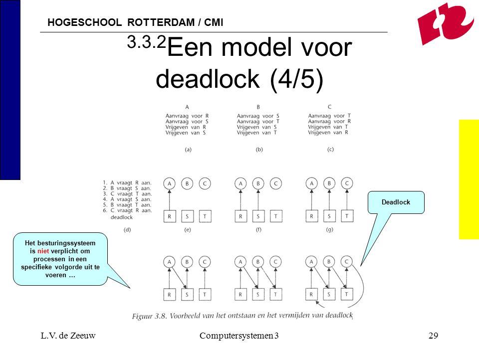 HOGESCHOOL ROTTERDAM / CMI L.V. de ZeeuwComputersystemen 329 3.3.2 Een model voor deadlock (4/5) Deadlock Het besturingssysteem is niet verplicht om p