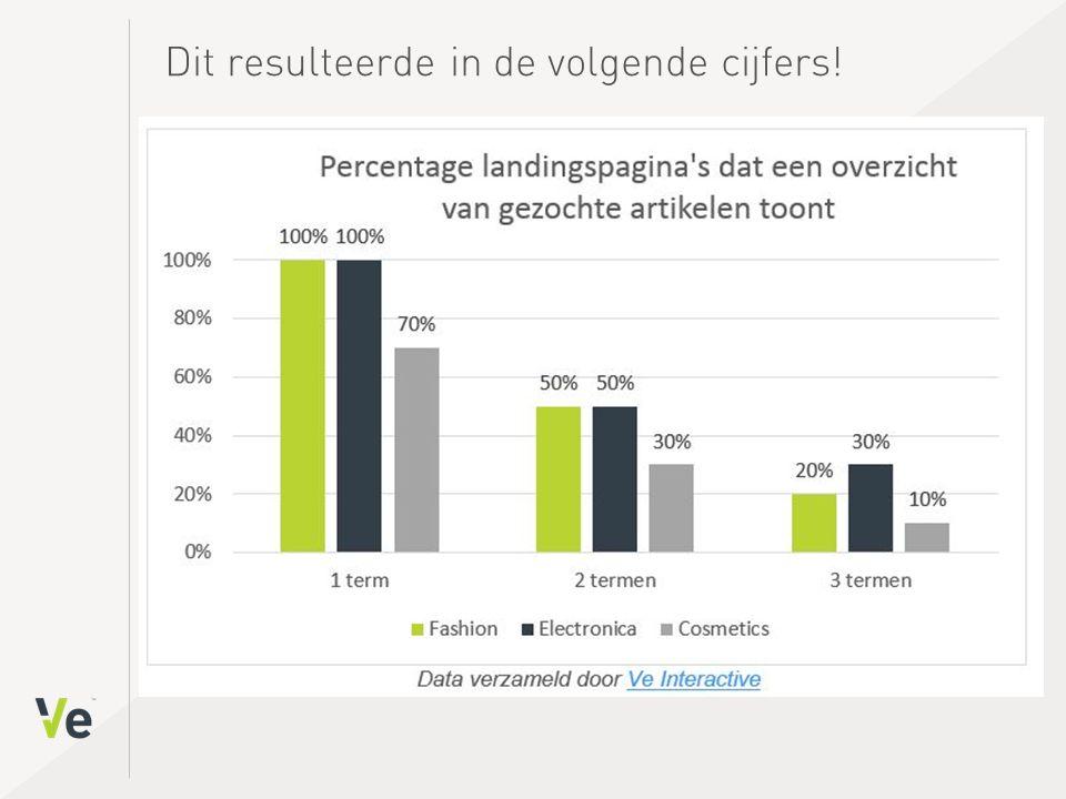 Nog een beter beeld… Om nog een beter beeld te krijgen van dit probleem, keek ik vervolgens naar een van de grootste e-commerce spelers van Nederland: Coolblue (#5 in Twinkle top 100).