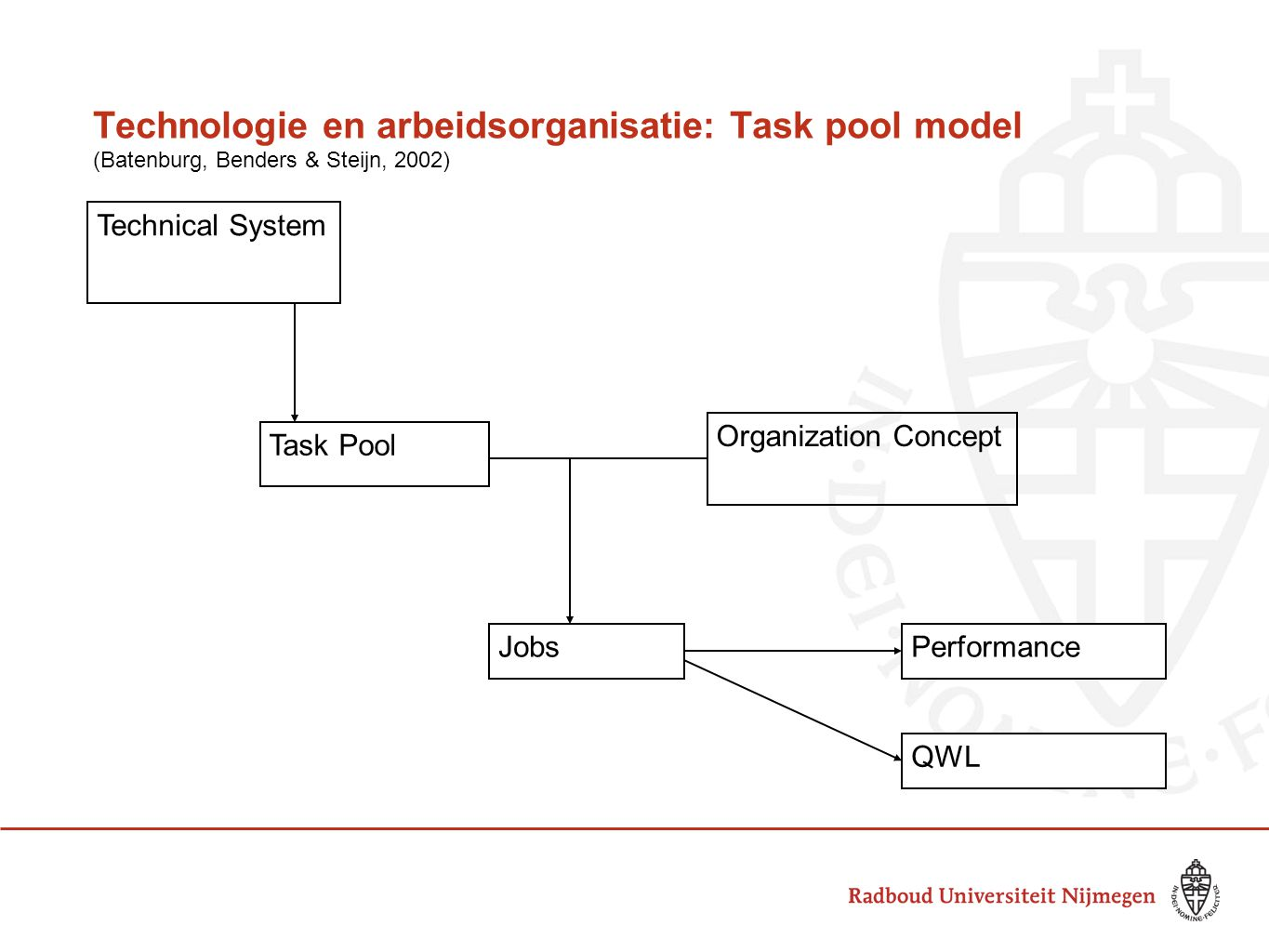 Technologie en arbeidsorganisatie: Task pool model (Batenburg, Benders & Steijn, 2002) Technical System Task Pool Organization Concept JobsPerformance QWL
