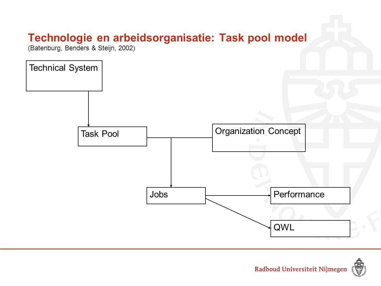 Technologie en arbeidsorganisatie: Task pool model (Batenburg, Benders & Steijn, 2002) Technical System Task Pool Organization Concept JobsPerformance