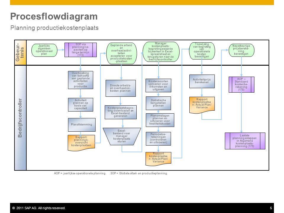 ©2011 SAP AG. All rights reserved.5 Procesflowdiagram Planning productiekostenplaats Gebeur- tenis Bedrijfscontroller Kostensoorten uploaden voor inko