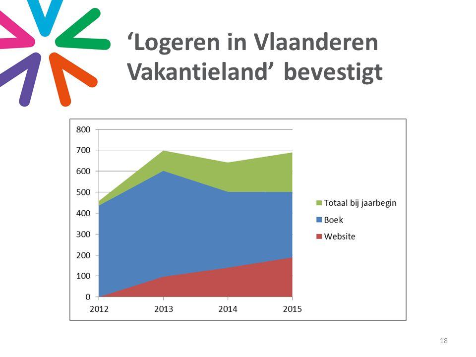 'Logeren in Vlaanderen Vakantieland' bevestigt 18