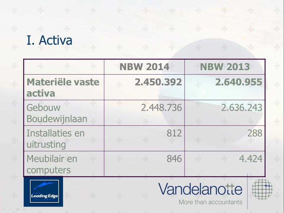 I. Activa NBW 2014NBW 2013 Materiële vaste activa 2.450.3922.640.955 Gebouw Boudewijnlaan 2.448.7362.636.243 Installaties en uitrusting 812288 Meubila