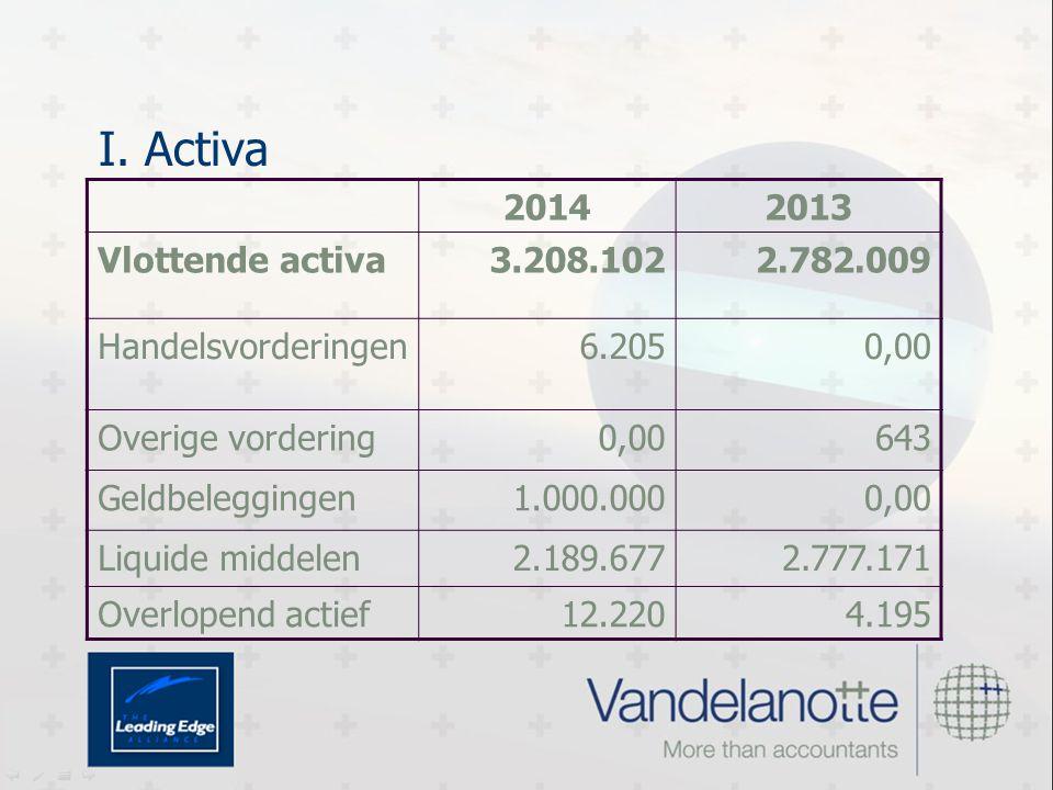 I. Activa 20142013 Vlottende activa3.208.1022.782.009 Handelsvorderingen6.2050,00 Overige vordering0,00643 Geldbeleggingen1.000.0000,00 Liquide middel
