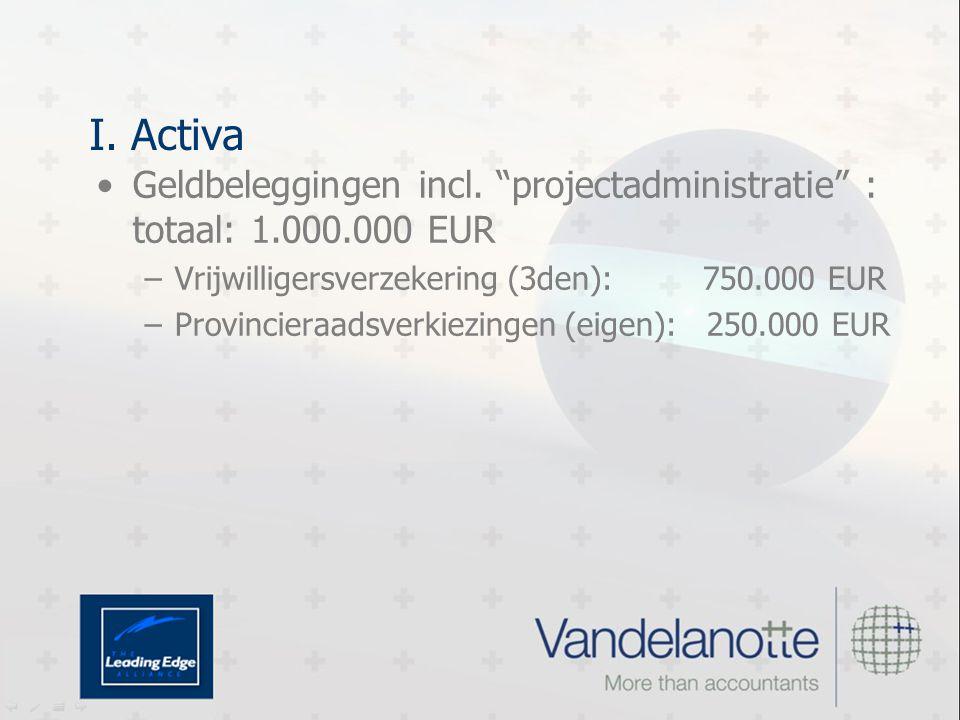 I. Activa Geldbeleggingen incl.