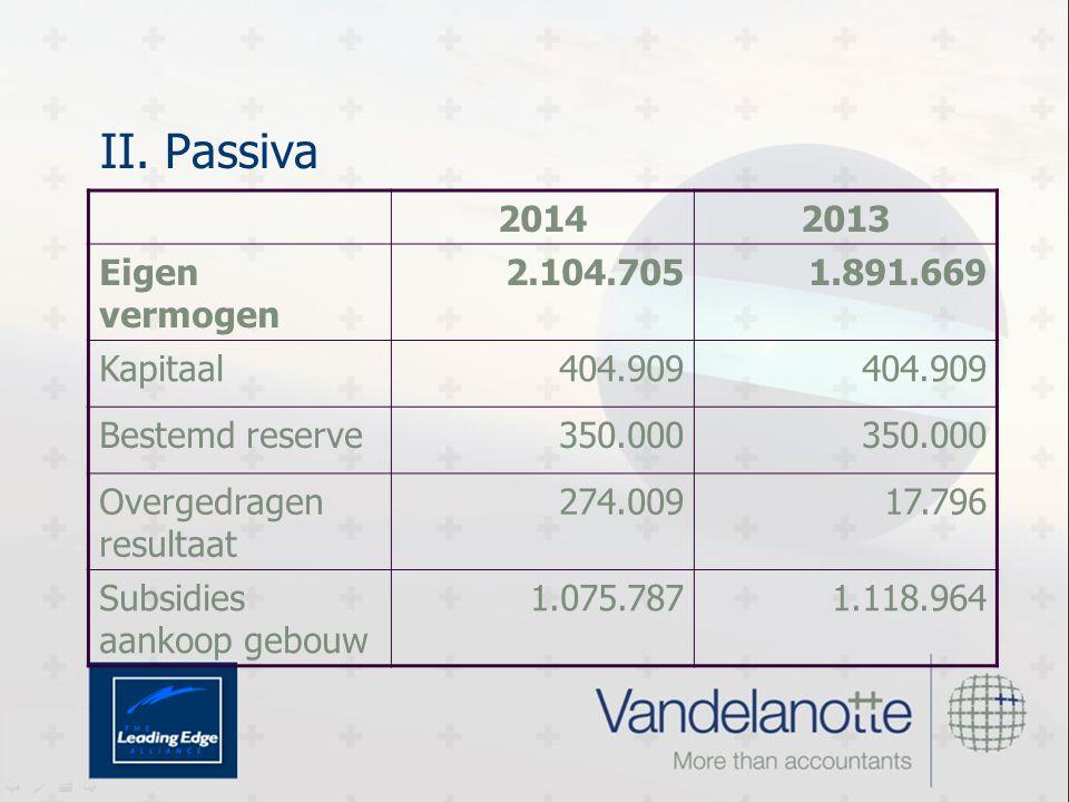 II. Passiva 20142013 Eigen vermogen 2.104.7051.891.669 Kapitaal404.909 Bestemd reserve350.000 Overgedragen resultaat 274.00917.796 Subsidies aankoop g
