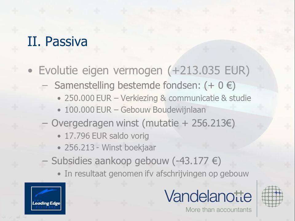 II. Passiva Evolutie eigen vermogen (+213.035 EUR) – Samenstelling bestemde fondsen: (+ 0 €) 250.000 EUR – Verkiezing & communicatie & studie 100.000