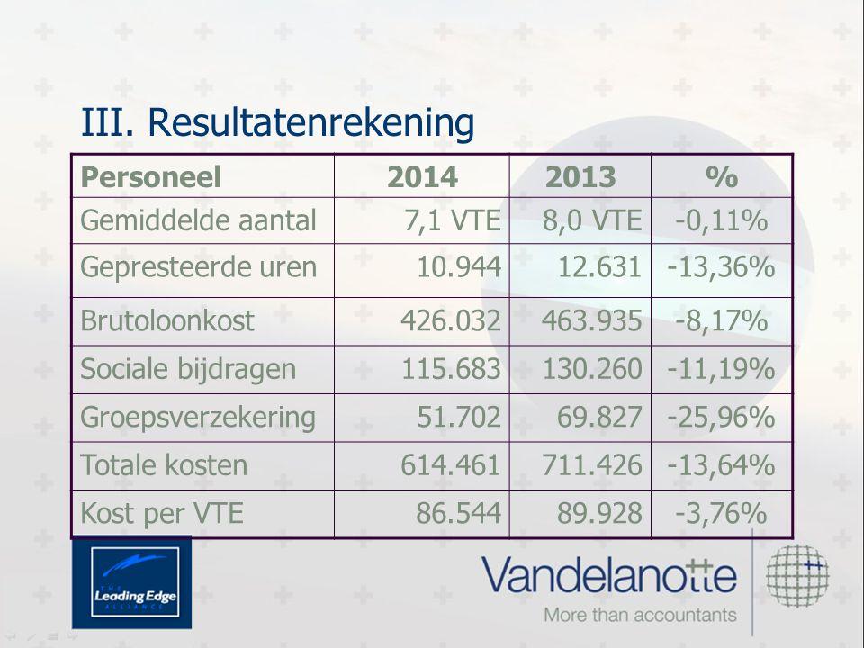 III. Resultatenrekening Personeel20142013% Gemiddelde aantal7,1 VTE8,0 VTE-0,11% Gepresteerde uren10.94412.631-13,36% Brutoloonkost426.032463.935-8,17